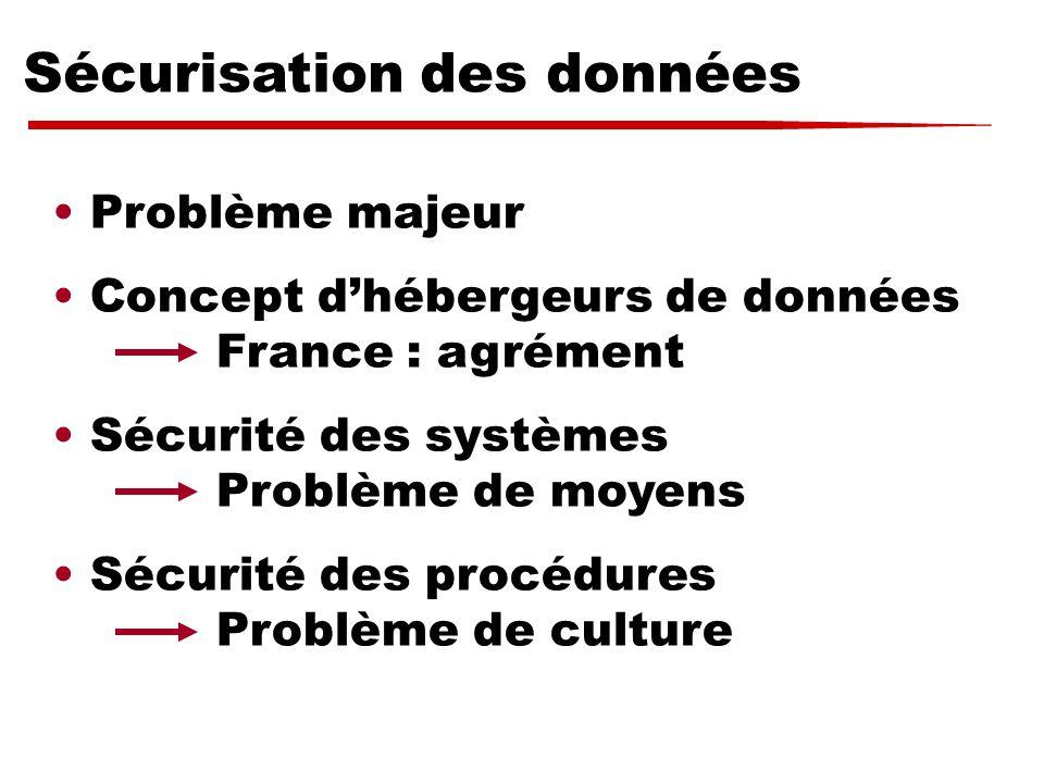 Sécurisation des données Problème majeur Concept dhébergeurs de données France : agrément Sécurité des systèmes Problème de moyens Sécurité des procéd