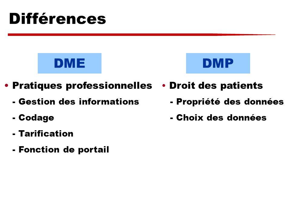 DMEDMP Pratiques professionnelles - Gestion des informations - Codage - Tarification - Fonction de portail Droit des patients - Propriété des données