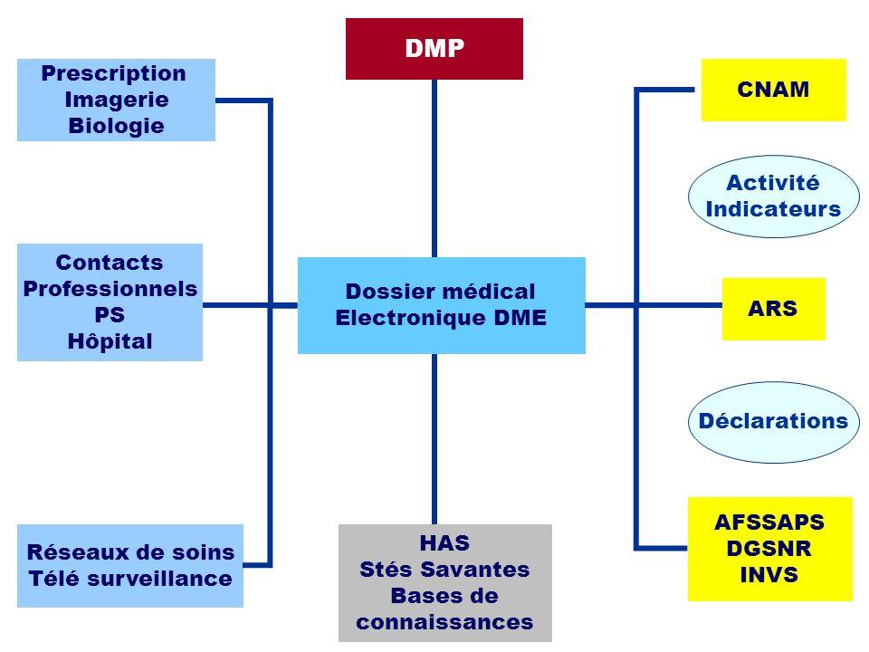 Contacts Professionnels PS Hôpital CNAM ARS DMP Prescription Imagerie Biologie Réseaux de soins Télé surveillance HAS Stés Savantes Bases de connaissa