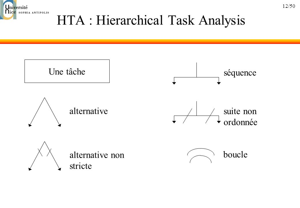 12/50 HTA : Hierarchical Task Analysis séquencesuite non ordonnée boucle alternativealternative non stricte Une tâche