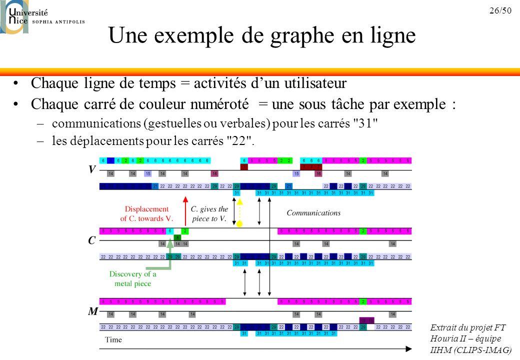 26/50 Une exemple de graphe en ligne Chaque ligne de temps = activités dun utilisateur Chaque carré de couleur numéroté = une sous tâche par exemple : –communications (gestuelles ou verbales) pour les carrés 31 –les déplacements pour les carrés 22 .