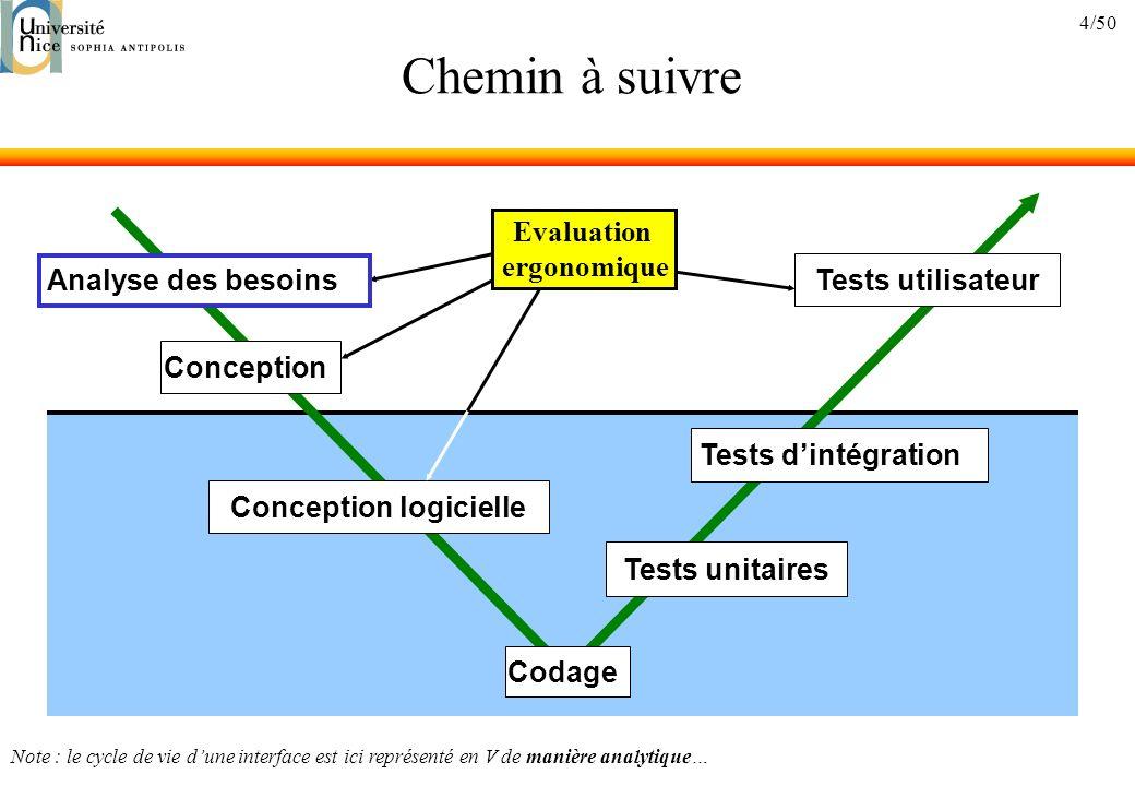 4/50 Chemin à suivre Analyse des besoins Conception Conception logicielle Codage Tests unitaires Tests dintégration Tests utilisateur Evaluation ergonomique Note : le cycle de vie dune interface est ici représenté en V de manière analytique…
