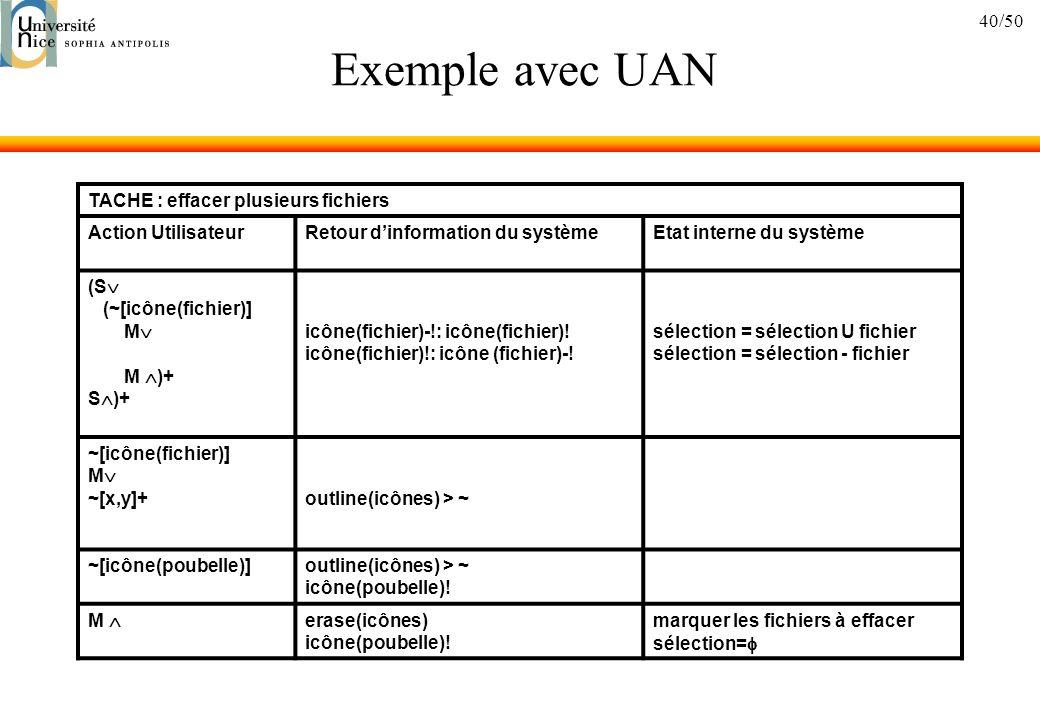 40/50 Exemple avec UAN TACHE : effacer plusieurs fichiers Action UtilisateurRetour dinformation du systèmeEtat interne du système (S (~[icône(fichier)] M M )+ S )+ icône(fichier)-!: icône(fichier).
