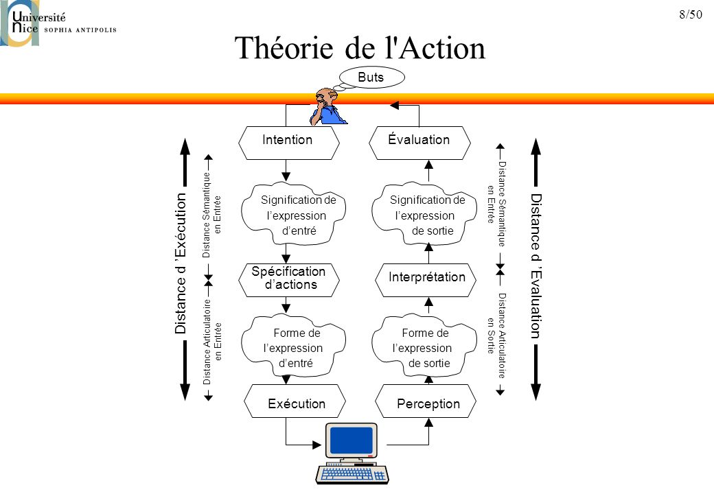 8/50 Théorie de l'Action IntentionÉvaluation Spécification dactions Signification de lexpression dentré Exécution Forme de lexpression dentré Interpré