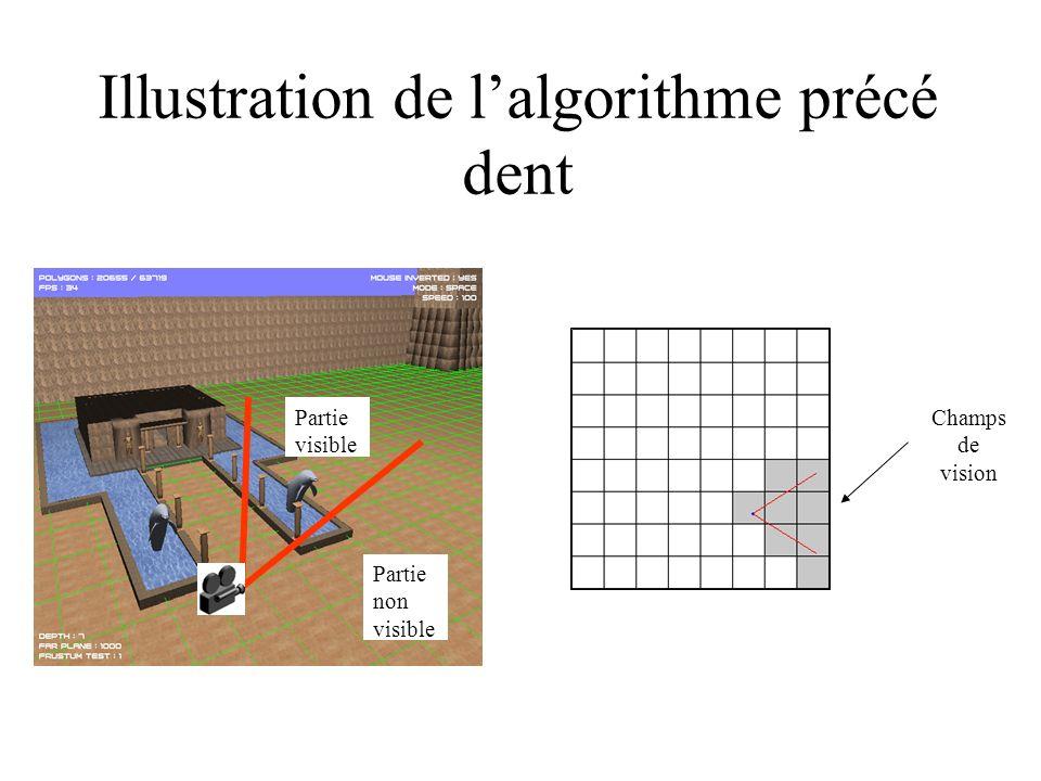 Illustration de lalgorithme précé dent Champs de vision Partie visible Partie non visible