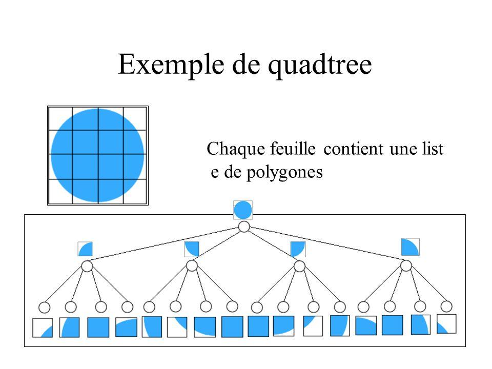 Exemple de quadtree Chaque feuille contient une list e de polygones