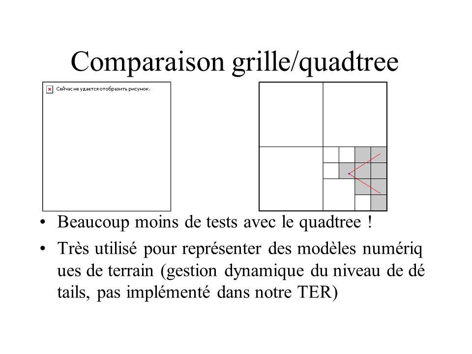 Comparaison grille/quadtree Beaucoup moins de tests avec le quadtree ! Très utilisé pour représenter des modèles numériq ues de terrain (gestion dynam