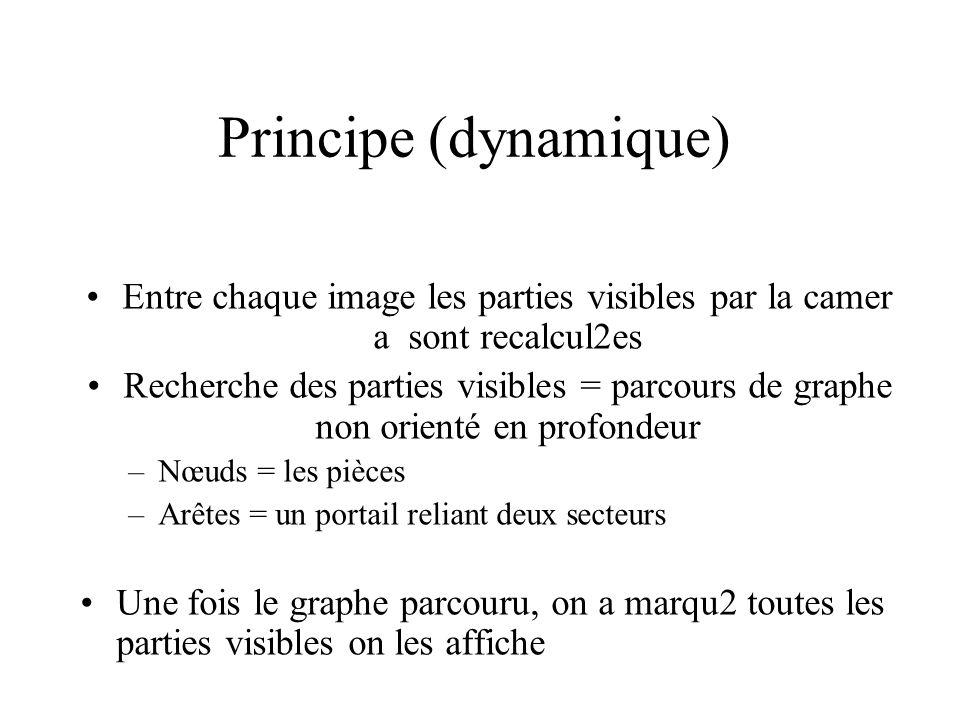 Principe (dynamique) Entre chaque image les parties visibles par la camer a sont recalcul2es Recherche des parties visibles = parcours de graphe non o