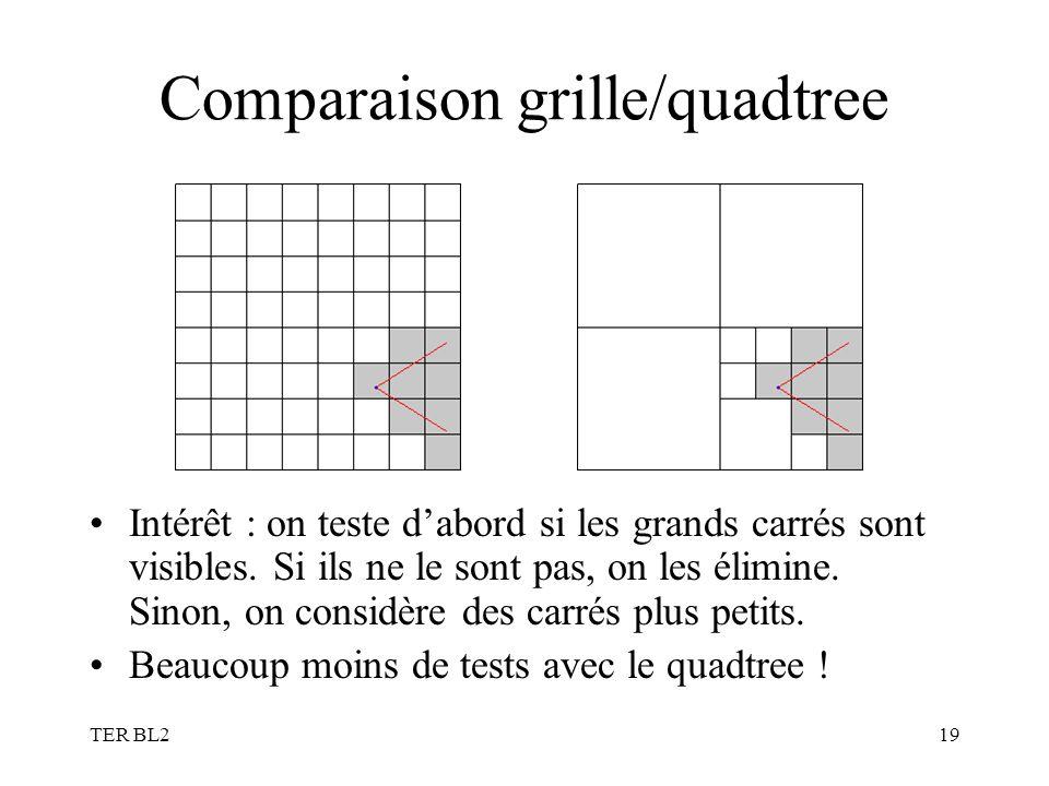 TER BL219 Comparaison grille/quadtree Intérêt : on teste dabord si les grands carrés sont visibles. Si ils ne le sont pas, on les élimine. Sinon, on c