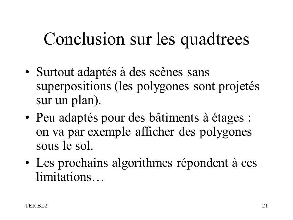 TER BL221 Conclusion sur les quadtrees Surtout adaptés à des scènes sans superpositions (les polygones sont projetés sur un plan). Peu adaptés pour de
