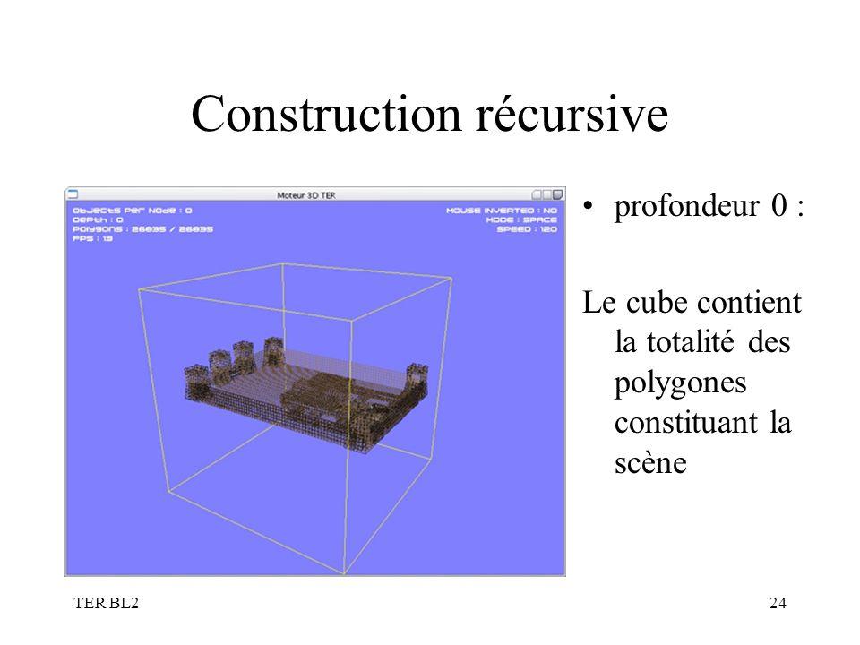TER BL224 Construction récursive profondeur 0 : Le cube contient la totalité des polygones constituant la scène