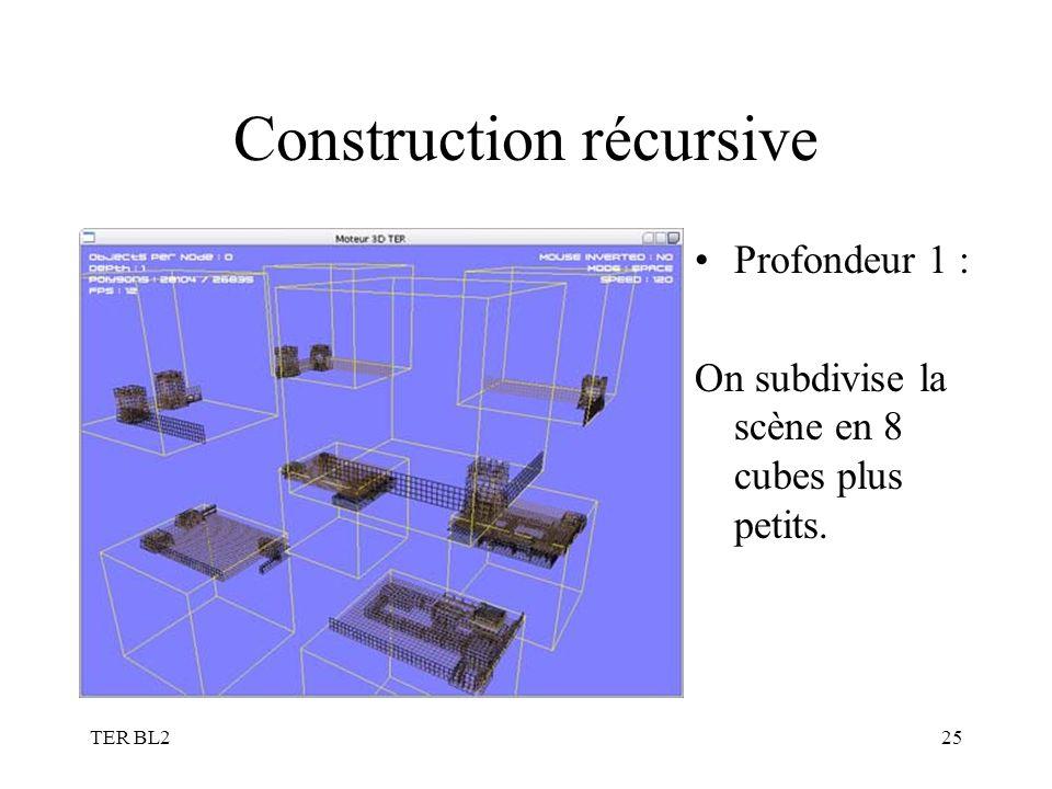 TER BL225 Construction récursive Profondeur 1 : On subdivise la scène en 8 cubes plus petits.
