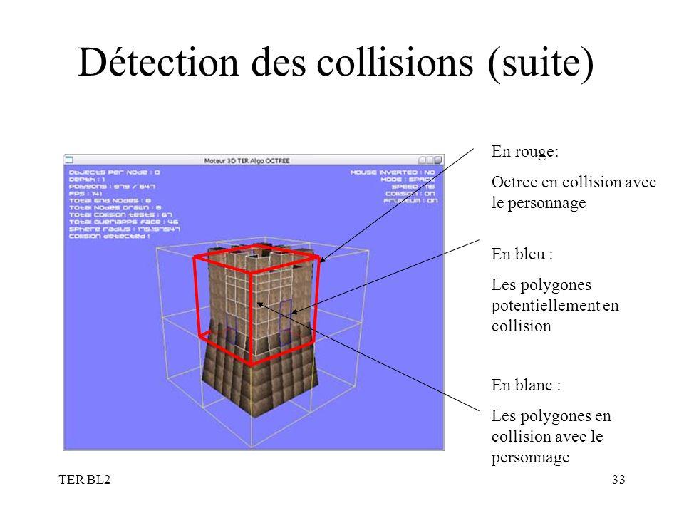 TER BL233 Détection des collisions (suite) En rouge: Octree en collision avec le personnage En bleu : Les polygones potentiellement en collision En blanc : Les polygones en collision avec le personnage