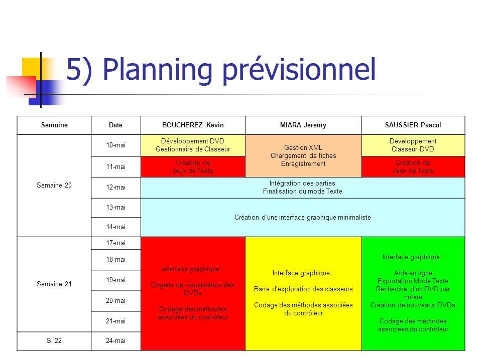 5) Planning prévisionnel SemaineDateBOUCHEREZ KevinMIARA JeremySAUSSIER Pascal Semaine 20 10-mai Développement DVD Gestionnaire de Classeur Gestion XM