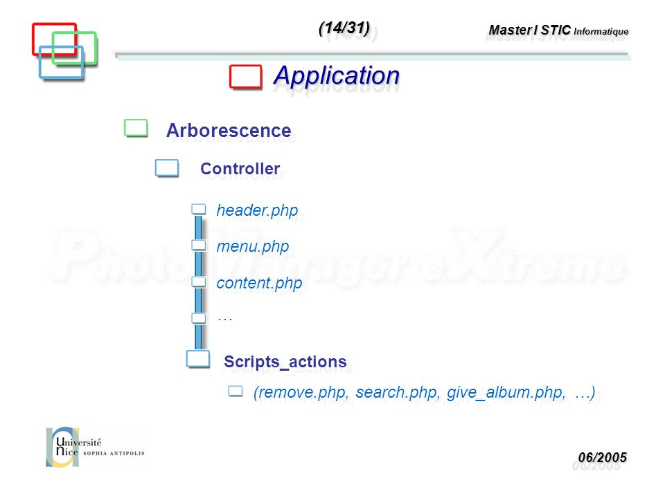 06/200506/2005 Master I STIC Informatique ApplicationApplication Arborescence Controller header.php menu.php content.php … … Scripts_actions (remove.php, search.php, give_album.php, …) (14/31)(14/31)