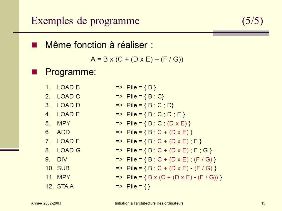 Année 2002-2003Initiation à l architecture des ordinateurs19 Exemples de programme (5/5) Même fonction à réaliser : A = B x (C + (D x E) – (F / G)) Programme: 1.LOAD B=> Pile = { B } 2.LOAD C=> Pile = { B ; C} 3.LOAD D=> Pile = { B ; C ; D} 4.LOAD E=> Pile = { B ; C ; D ; E } 5.MPY=> Pile = { B ; C ; (D x E) } 6.ADD=> Pile = { B ; C + (D x E) } 7.LOAD F=> Pile = { B ; C + (D x E) ; F } 8.LOAD G=> Pile = { B ; C + (D x E) ; F ; G } 9.DIV=> Pile = { B ; C + (D x E) ; (F / G) } 10.SUB=> Pile = { B ; C + (D x E) - (F / G) } 11.MPY=> Pile = { B x (C + (D x E) - (F / G)) } 12.STA A=> Pile = { }