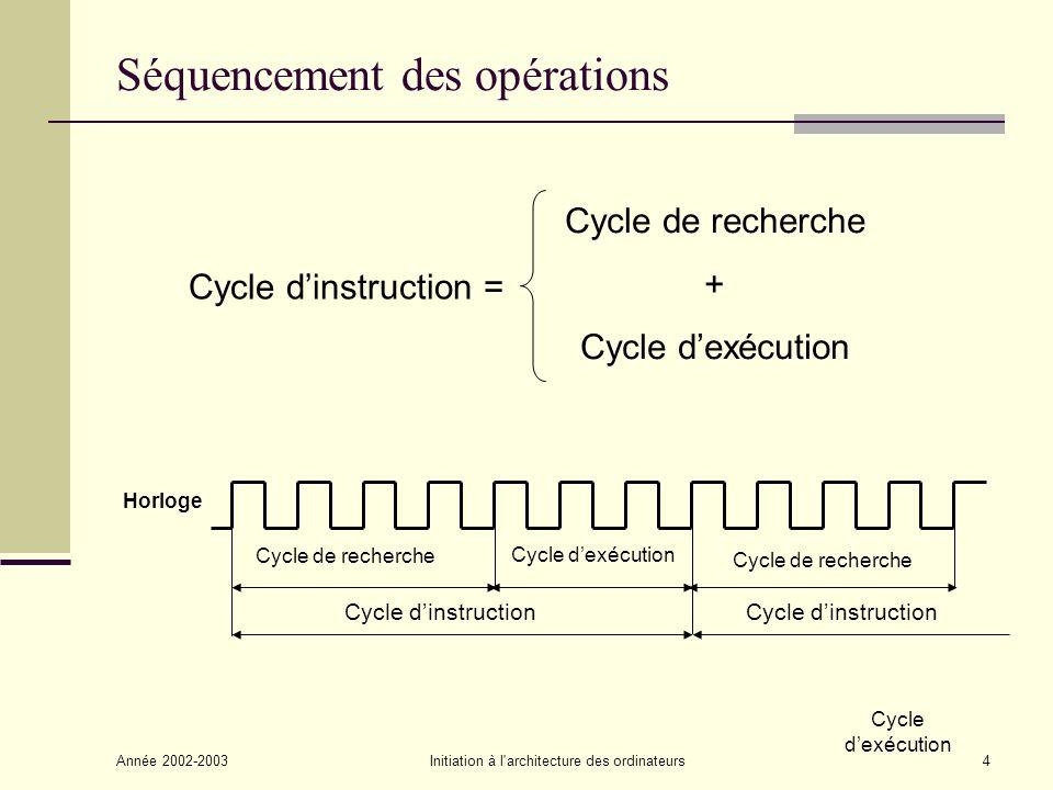 Année 2002-2003Initiation à l architecture des ordinateurs5 Cycle de recherche dune instruction (1/2) Registre dAdresse Mémoire Centrale Registre d Instruction Compteur Ordinal Registre Mot Décodeur Séquenceur Horloge 1 2 3 4 4 4 Unité de commande