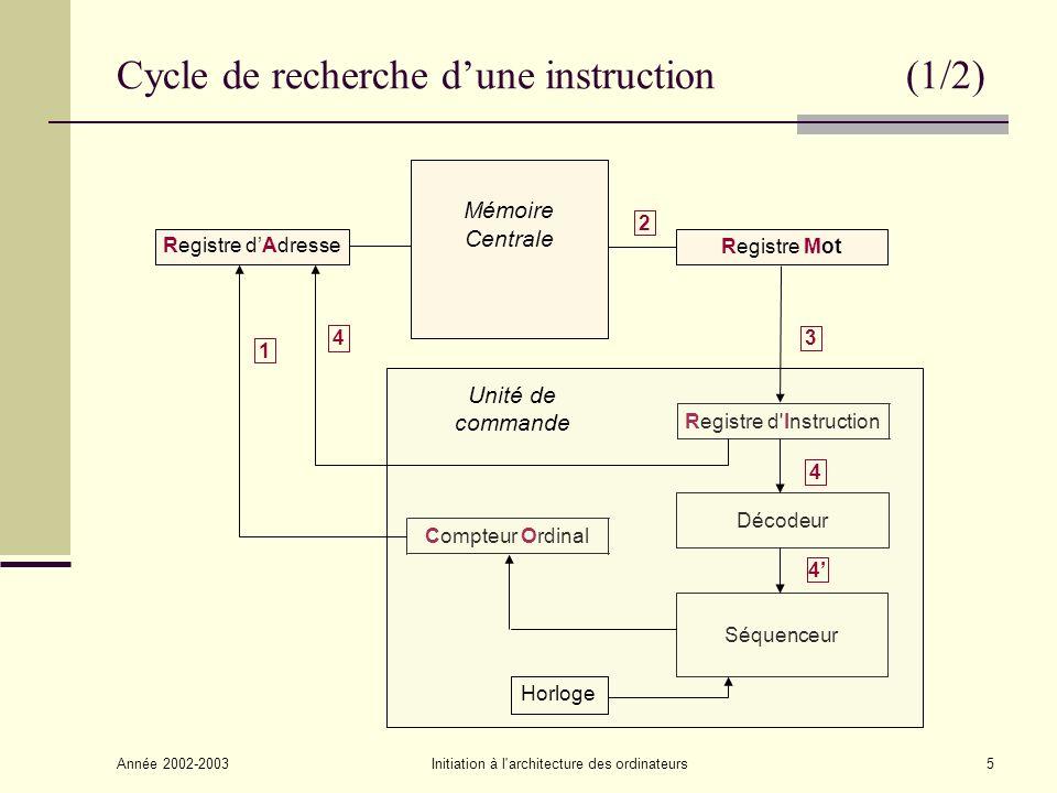 Année 2002-2003Initiation à l architecture des ordinateurs6 Cycle de recherche dune instruction (2/2) 1) Transfert de ladresse de linstruction du Compteur Ordinal vers le Registre dAdresse de la mémoire.