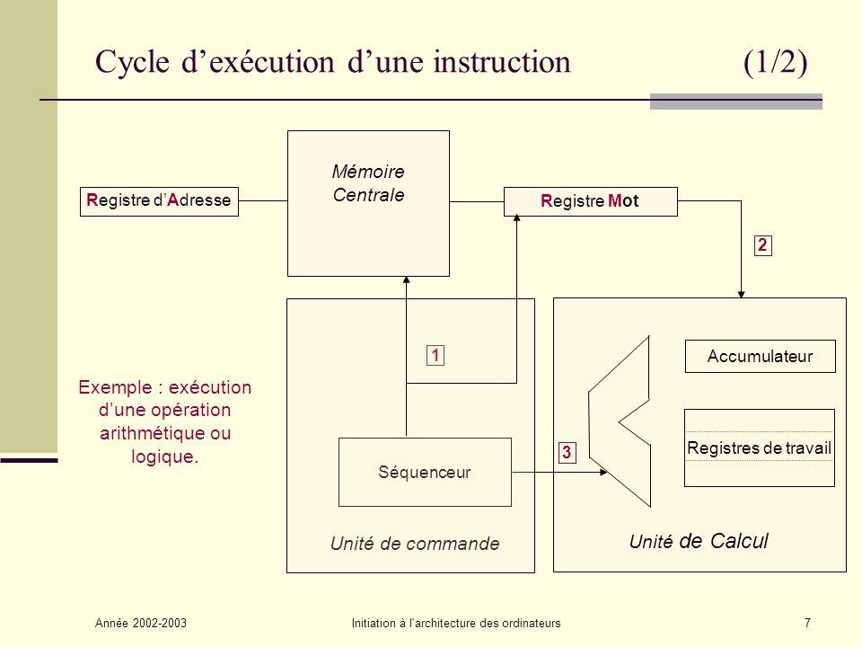 Année 2002-2003Initiation à l architecture des ordinateurs18 Exemples de programme (4/5) Instructions à zéro adresse: ADD sort les 2 opérandes aux sommets de la pile, fait leur somme et place le résultat au sommet de la pile.