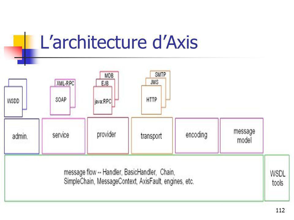 112 Larchitecture dAxis
