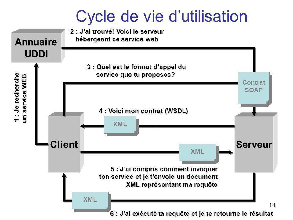 14 Annuaire UDDI Client XML 5 : Jai compris comment invoquer ton service et je tenvoie un document XML représentant ma requête Serveur 2 : Jai trouvé!