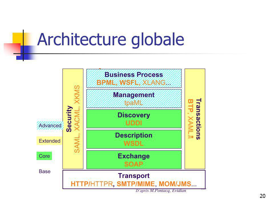 20 Architecture globale