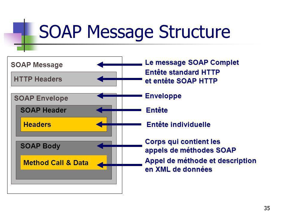 35 SOAP Message Structure SOAP Message SOAP Envelope SOAP Header SOAP Body Method Call & Data Headers HTTP Headers Appel de méthode et description en XML de données Corps qui contient les appels de méthodes SOAP Entête individuelle Entête Entête Enveloppe Entête standard HTTP et entête SOAP HTTP Le message SOAP Complet