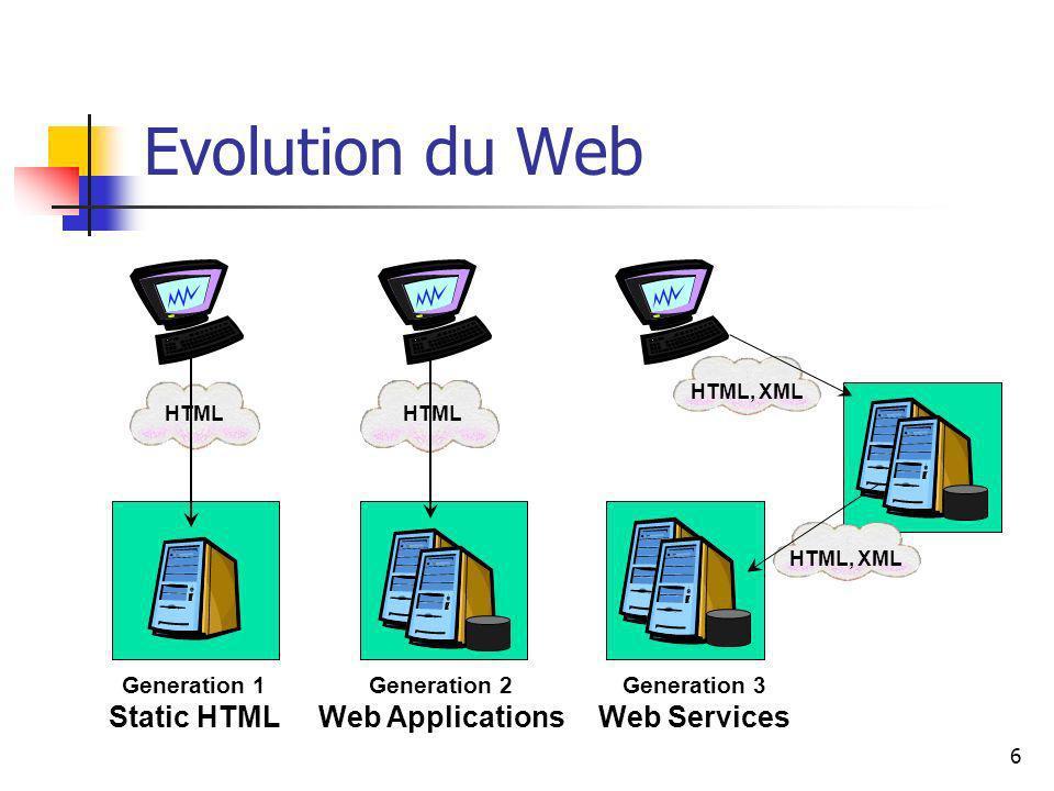 6 Evolution du Web Generation 1 Static HTML HTML Generation 2 Web Applications HTML HTML, XML Generation 3 Web Services