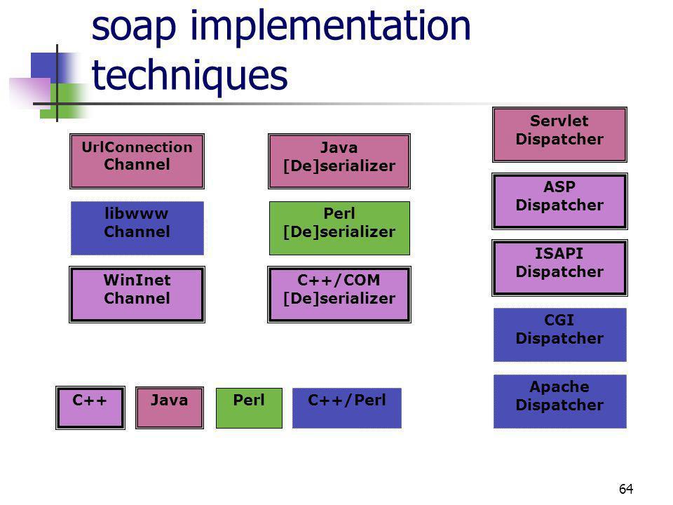 64 soap implementation techniques Legend UrlConnection Channel libwww Channel WinInet Channel Servlet Dispatcher ASP Dispatcher ISAPI Dispatcher CGI Dispatcher Apache Dispatcher Java [De]serializer C++/COM [De]serializer Perl [De]serializer C++ C++/Perl Java Perl
