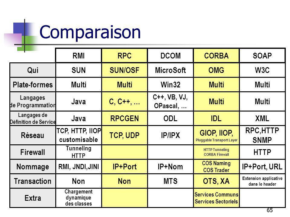 65 Comparaison RMIRPCDCOMCORBASOAP Plate-formesMulti Win32Multi Langages de Programmation JavaC, C++, … C++, VB, VJ, OPascal, … Multi Langages de Définition de Service JavaRPCGENODLIDLXML Réseau TCP, HTTP, IIOP customisable TCP, UDPIP/IPX GIOP, IIOP, Pluggable Transport Layer RPC,HTTP SNMP TransactionNon MTSOTS, XA Extension applicative dans le header Extra Chargement dynamique des classes Services Communs Services Sectoriels Firewall Tunneling HTTP HTTP Tunneling CORBA Firewall HTTP QuiSUNSUN/OSFMicroSoftOMGW3C Nommage RMI, JNDI,JINI IP+PortIP+Nom COS Naming COS Trader IP+Port, URL
