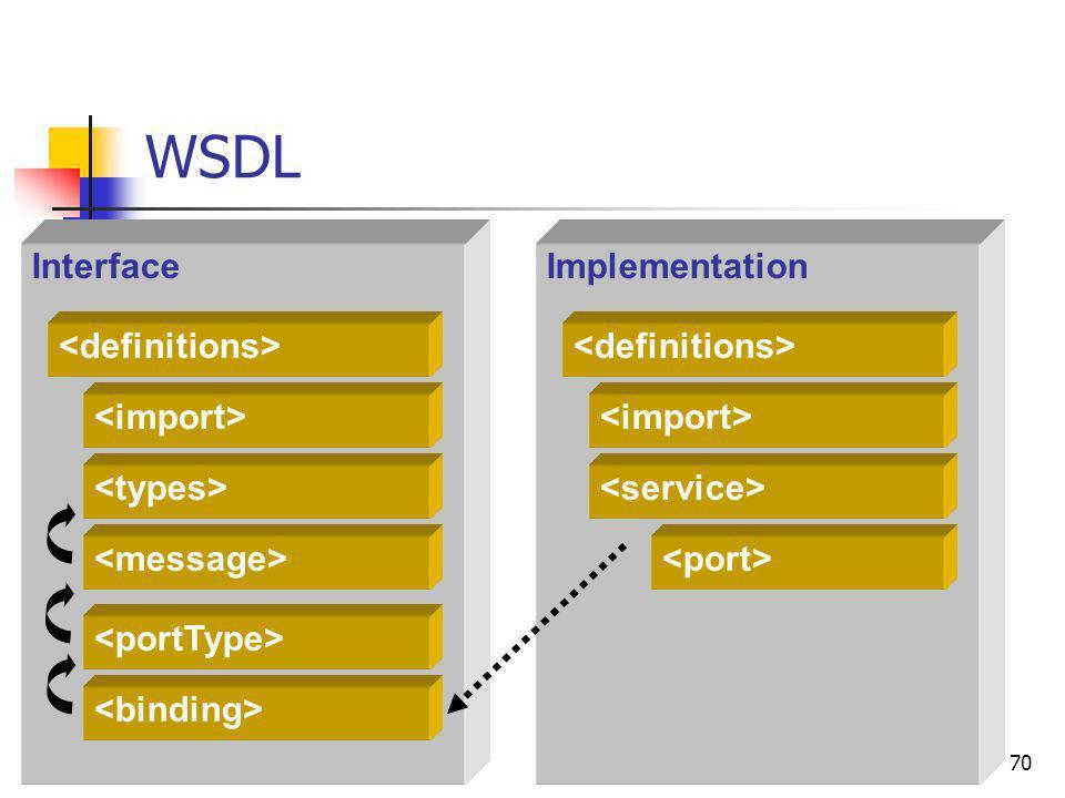 70 WSDL ImplementationInterface