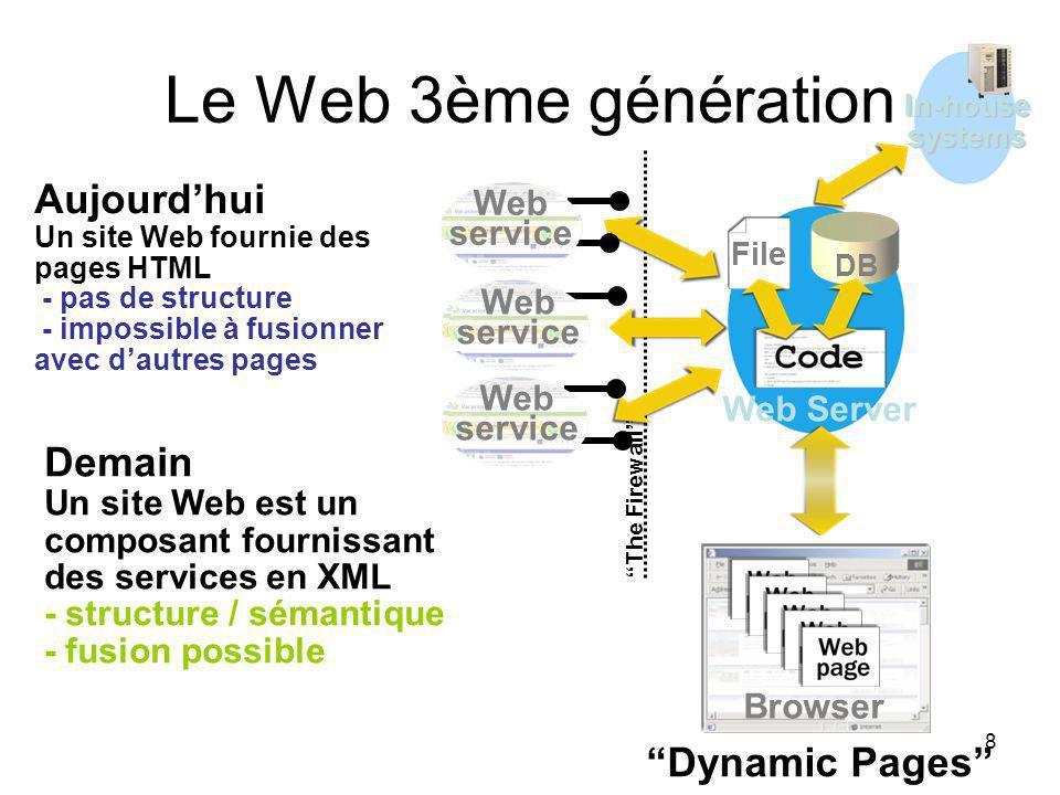 8 Le Web 3ème génération File DB Dynamic Pages Browser Web Server In-housesystems The Firewall Web site Aujourdhui Un site Web fournie des pages HTML - pas de structure - impossible à fusionner avec dautres pages Demain Un site Web est un composant fournissant des services en XML - structure / sémantique - fusion possible Web service