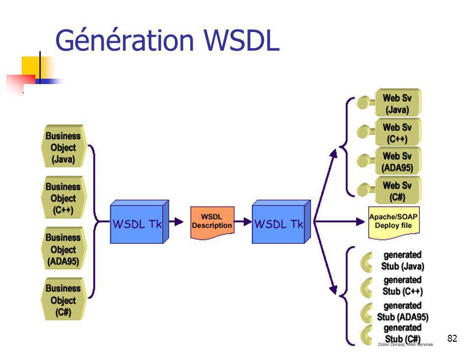 82 Génération WSDL