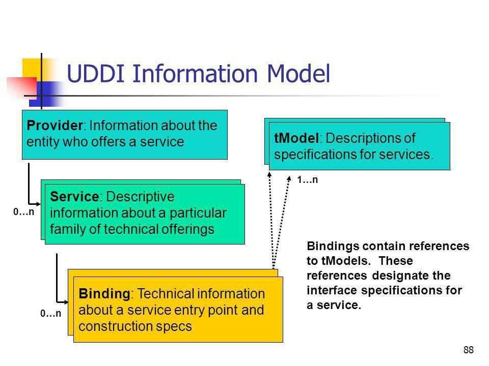 88 UDDI Information Model Provider: Information about the entity who offers a service Service: Descriptive information about a particular family of te