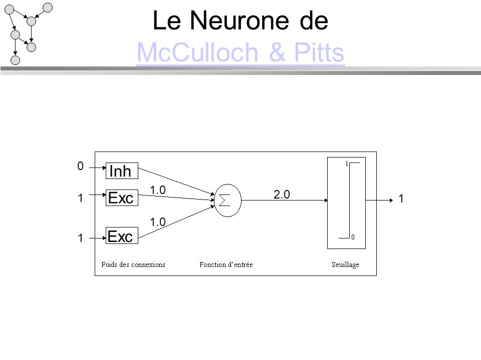 Le Neurone de McCulloch & Pitts McCulloch & Pitts 0 Inh Exc 1 1 1.0 2.0 1
