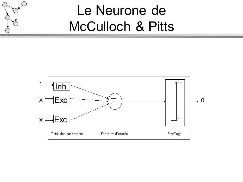 Le Neurone de McCulloch & Pitts 1 Inh Exc X X 0