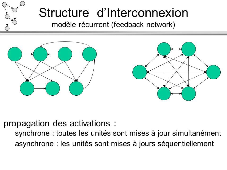 Structure dInterconnexion modèle récurrent (feedback network) propagation des activations : synchrone : toutes les unités sont mises à jour simultaném