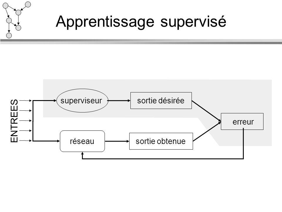 Apprentissage supervisé superviseur réseau sortie désiréesortie obtenue erreur ENTREES