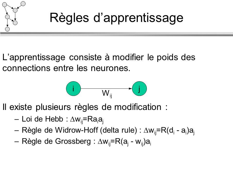 Règles dapprentissage Lapprentissage consiste à modifier le poids des connections entre les neurones. Il existe plusieurs règles de modification : –Lo