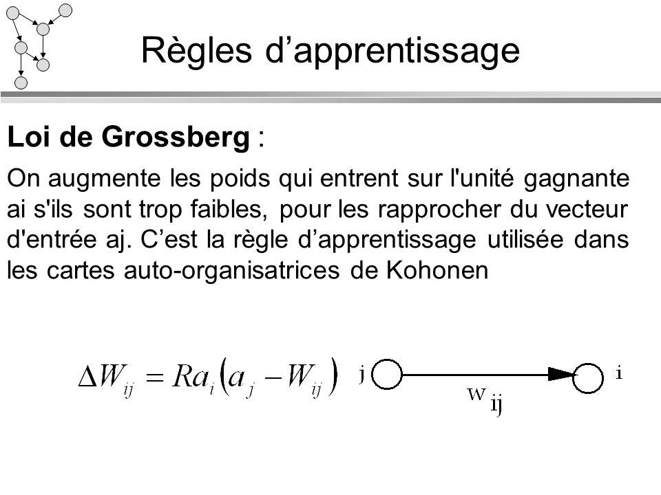 Règles dapprentissage Loi de Grossberg : On augmente les poids qui entrent sur l'unité gagnante ai s'ils sont trop faibles, pour les rapprocher du vec