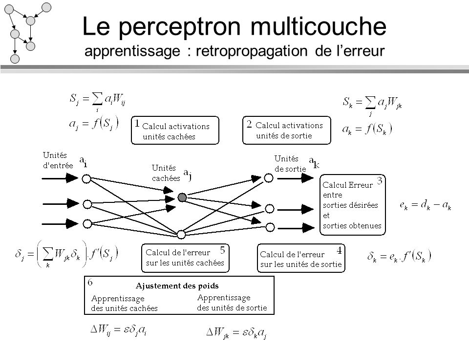Le perceptron multicouche apprentissage : retropropagation de lerreur
