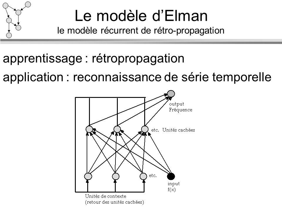 Le modèle dElman le modèle récurrent de rétro-propagation apprentissage : rétropropagation application : reconnaissance de série temporelle