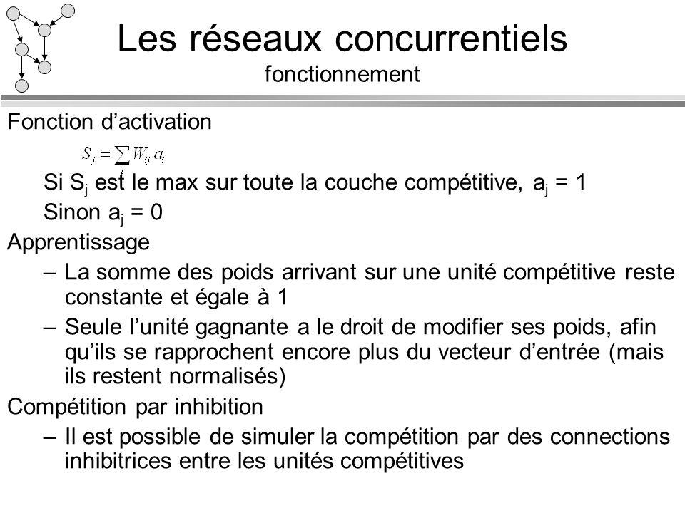 Les réseaux concurrentiels fonctionnement Fonction dactivation Si S j est le max sur toute la couche compétitive, a j = 1 Sinon a j = 0 Apprentissage
