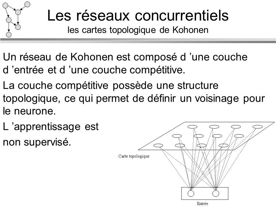 Les réseaux concurrentiels les cartes topologique de Kohonen Un réseau de Kohonen est composé d une couche d entrée et d une couche compétitive. La co