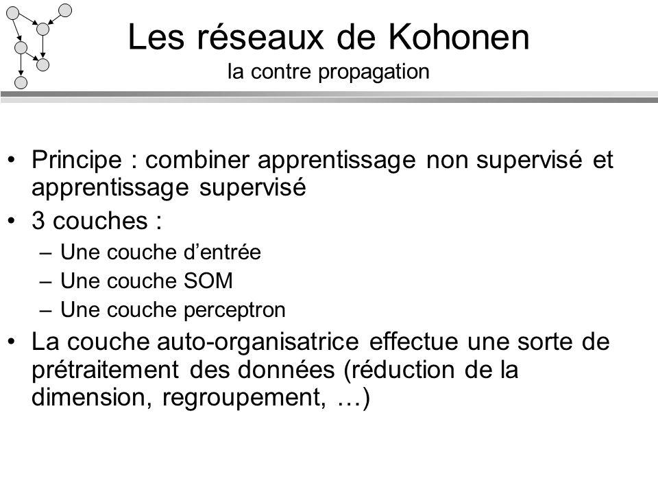 Les réseaux de Kohonen la contre propagation Principe : combiner apprentissage non supervisé et apprentissage supervisé 3 couches : –Une couche dentré
