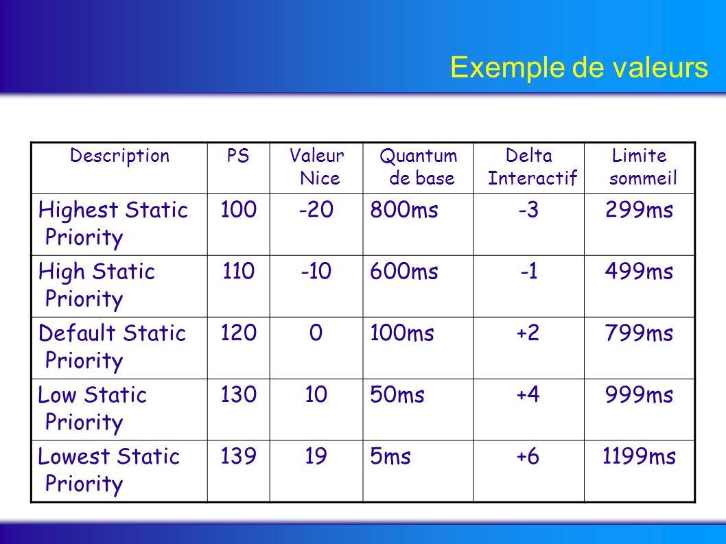 Exemple de valeurs DescriptionPS Valeur Nice Quantum de base Delta Interactif Limite sommeil Highest Static Priority 100-20800ms-3299ms High Static Pr