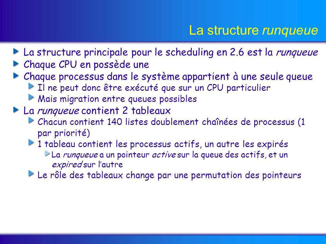 La structure runqueue La structure principale pour le scheduling en 2.6 est la runqueue Chaque CPU en possède une Chaque processus dans le système appartient à une seule queue Il ne peut donc être exécuté que sur un CPU particulier Mais migration entre queues possibles La runqueue contient 2 tableaux Chacun contient 140 listes doublement chaînées de processus (1 par priorité) 1 tableau contient les processus actifs, un autre les expirés La runqueue a un pointeur active sur la queue des actifs, et un expired sur lautre Le rôle des tableaux change par une permutation des pointeurs