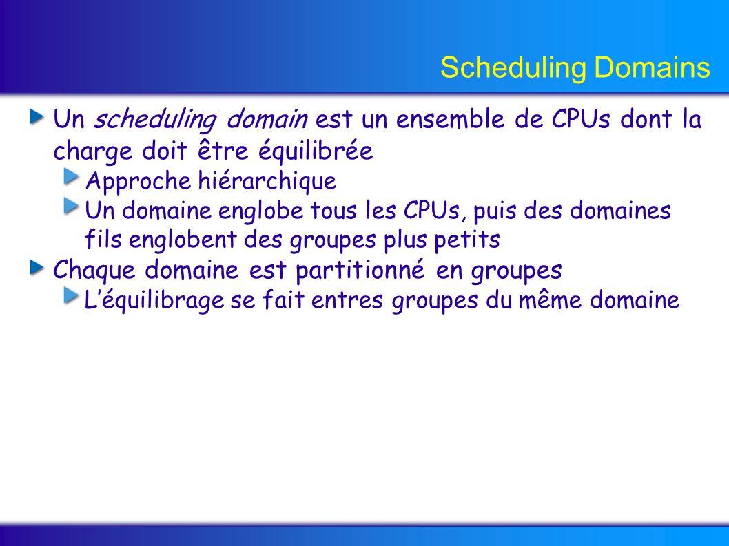Scheduling Domains Un scheduling domain est un ensemble de CPUs dont la charge doit être équilibrée Approche hiérarchique Un domaine englobe tous les CPUs, puis des domaines fils englobent des groupes plus petits Chaque domaine est partitionné en groupes Léquilibrage se fait entres groupes du même domaine