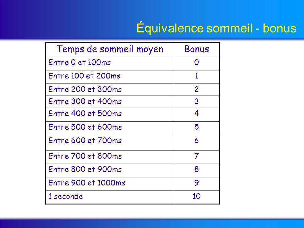 Équivalence sommeil - bonus Temps de sommeil moyenBonus Entre 0 et 100ms0 Entre 100 et 200ms1 Entre 200 et 300ms2 Entre 300 et 400ms3 Entre 400 et 500ms4 Entre 500 et 600ms5 Entre 600 et 700ms6 Entre 700 et 800ms7 Entre 800 et 900ms8 Entre 900 et 1000ms9 1 seconde10