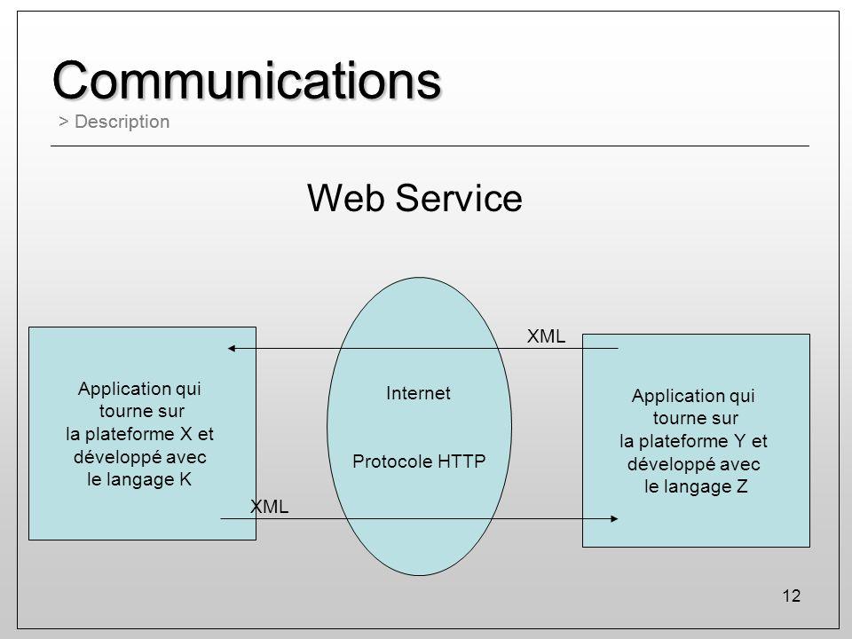 12 Communications > Description Communications Application qui tourne sur la plateforme X et développé avec le langage K XML Application qui tourne su